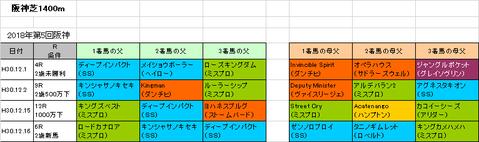 阪神カップ2018予想参考