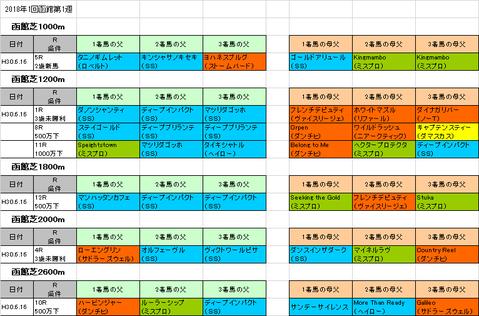 函館スプリントステークス2018予想参考函館芝コース