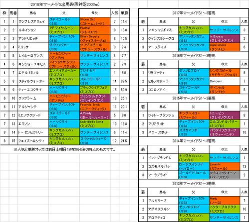 マーメイドステークス2018予想