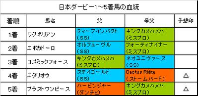 日本ダービー2018結果