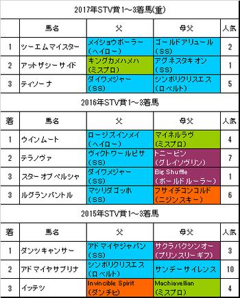 STV賞2018過去3年