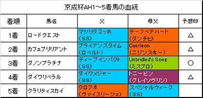 京成杯オータムハンデキャップ2016結果