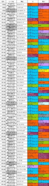 2005年上半期重賞勝ち馬の血統.JPG