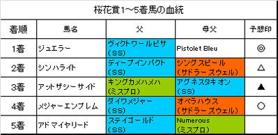 桜花賞2016結果