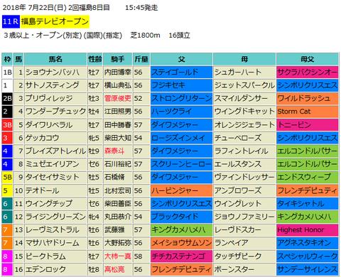 福島テレビオープン2018予想