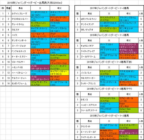 ジャパンダートダービー2018出馬表