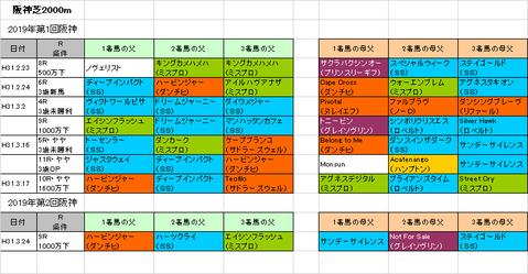 大阪杯2019予想参考