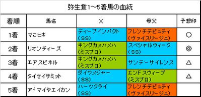 弥生賞2016結果