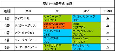 葵ステークス2019結果