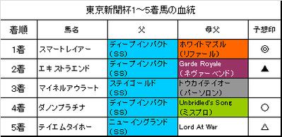 東京新聞杯2016結果