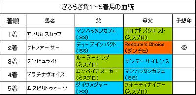 きさらぎ賞2017結果