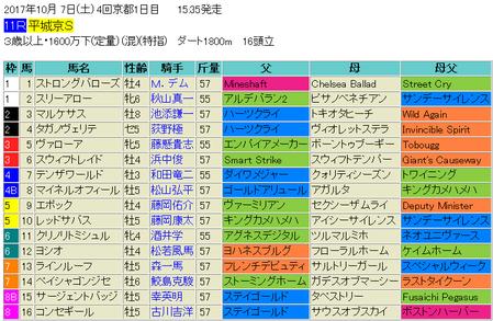 平城京ステークス2017予想