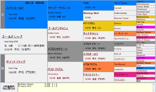 ゴールドシップ血統表