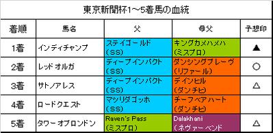 東京新聞杯2019結果