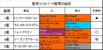 香港マイル2017結果