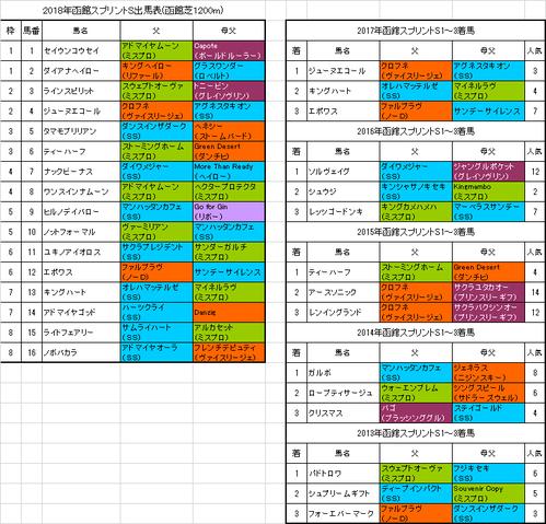 函館スプリントステークス2018出馬表