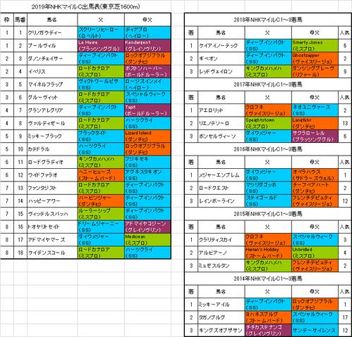 NHKマイルカップ2019出馬表