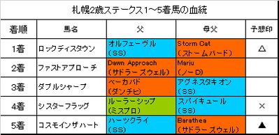 札幌2歳ステークス2017結果