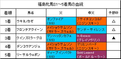 福島牝馬ステークス2017結果