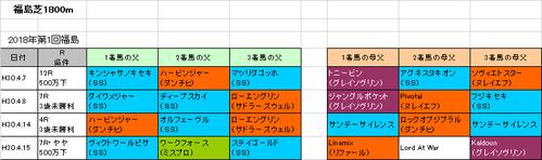 福島牝馬ステークス2018予想参考