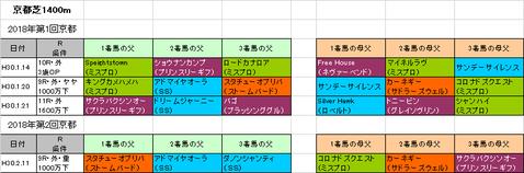 京都牝馬ステークス2018予想参考