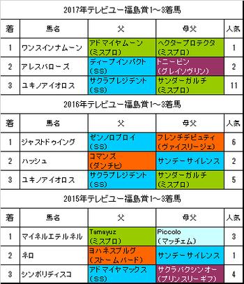 テレビユー福島賞2018過去3年