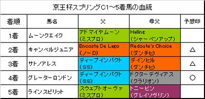 京王杯スプリングカップ2018結果