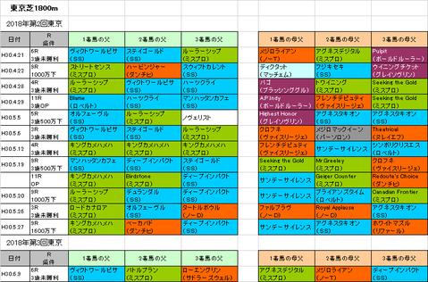 エプソムカップ2018予想参考東京芝1800m