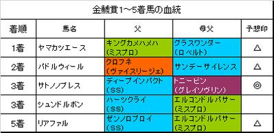金鯱賞2016結果