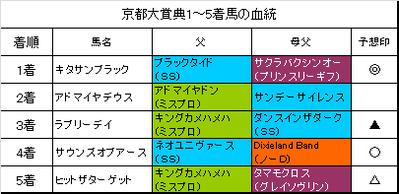 京都大賞典2016結果