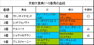 京都大賞典2018結果