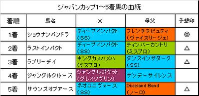 ジャパンカップ2015結果