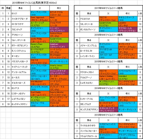 NHKマイルカップ2018出馬表