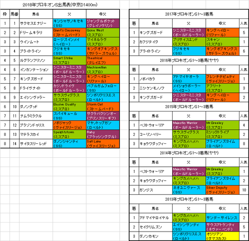 プロキオンステークス2018出馬表