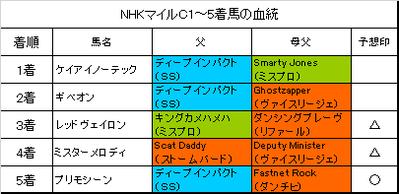 NHKマイルカップ2018結果