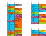 福島牝馬S登録馬の血統