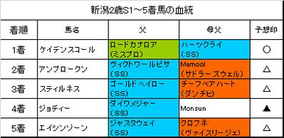 新潟2歳ステークス2018結果