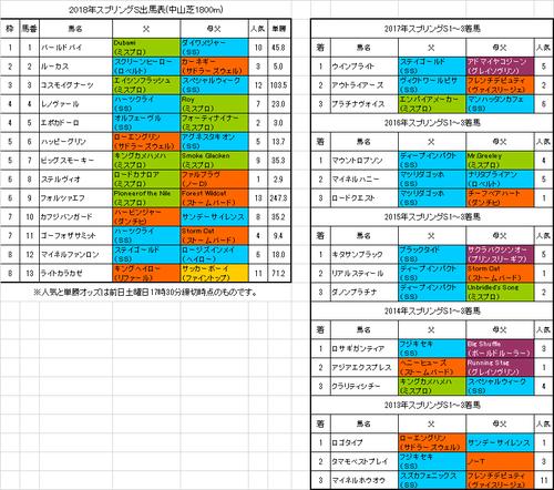 スプリングステークス2018予想