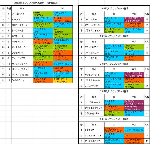 スプリングステークス2018出馬表
