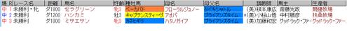 藤田菜七子3月12日