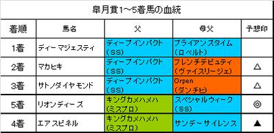 皐月賞2016結果