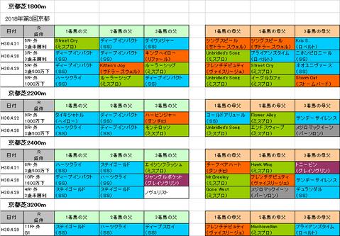 京都新聞杯2018予想参考