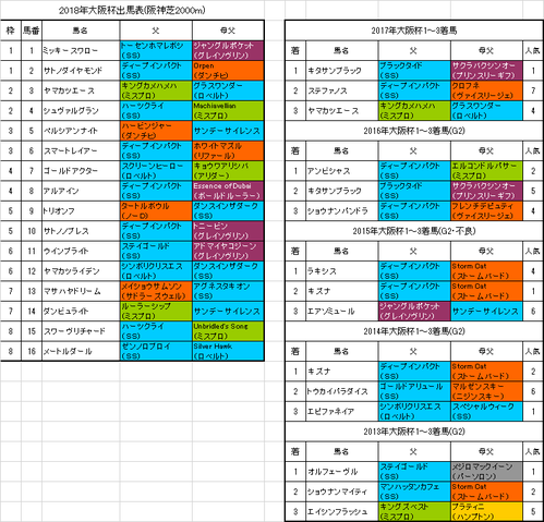 大阪杯2018出馬表