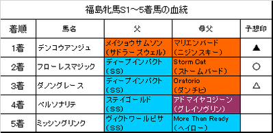 福島牝馬ステークス2019結果