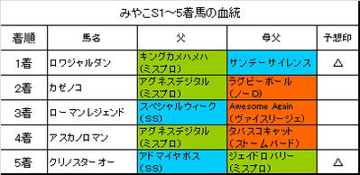 みやこステークス2015結果