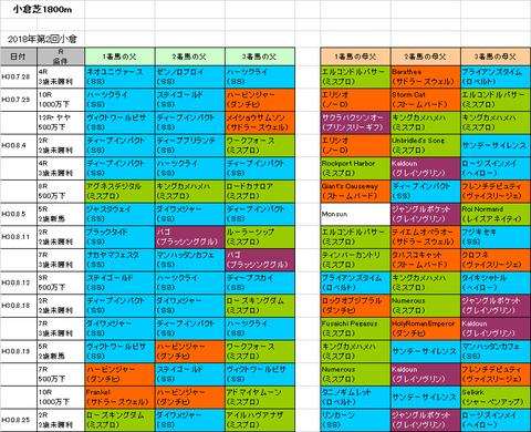 小倉日経オープン2018予想参考