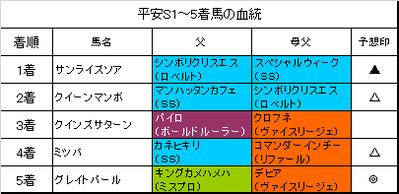 平安ステークス2018結果
