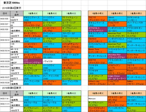 東京スポーツ杯2歳ステークス2018予想参考
