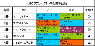 JBCクラシック2015結果