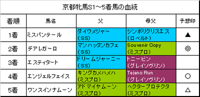 京都牝馬ステークス2018結果